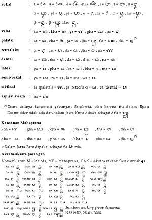 Aksara Jawa Java Script Dy